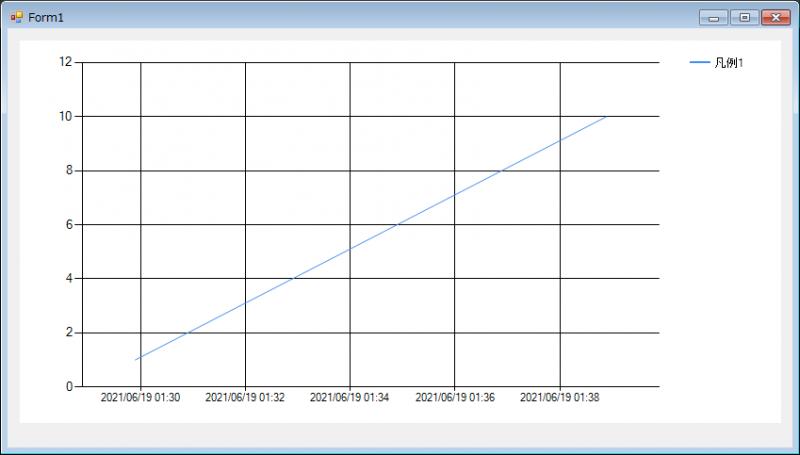 X軸を日付と時間にするコードの実行結果