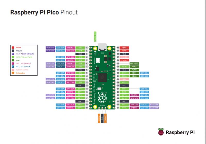 Picoのピン配置の図
