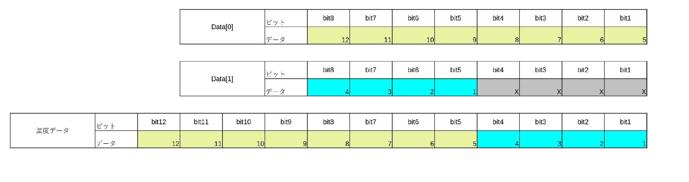 TMP102の取得データのイメージ図