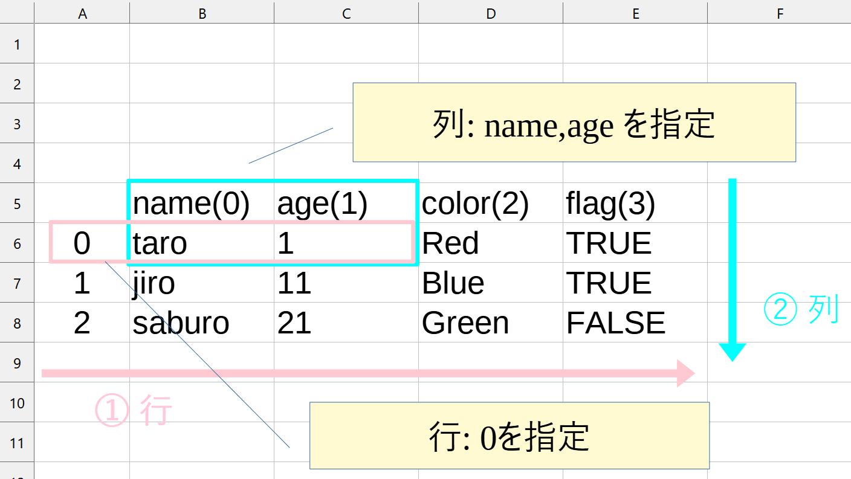 コード①の範囲指定のイメージ