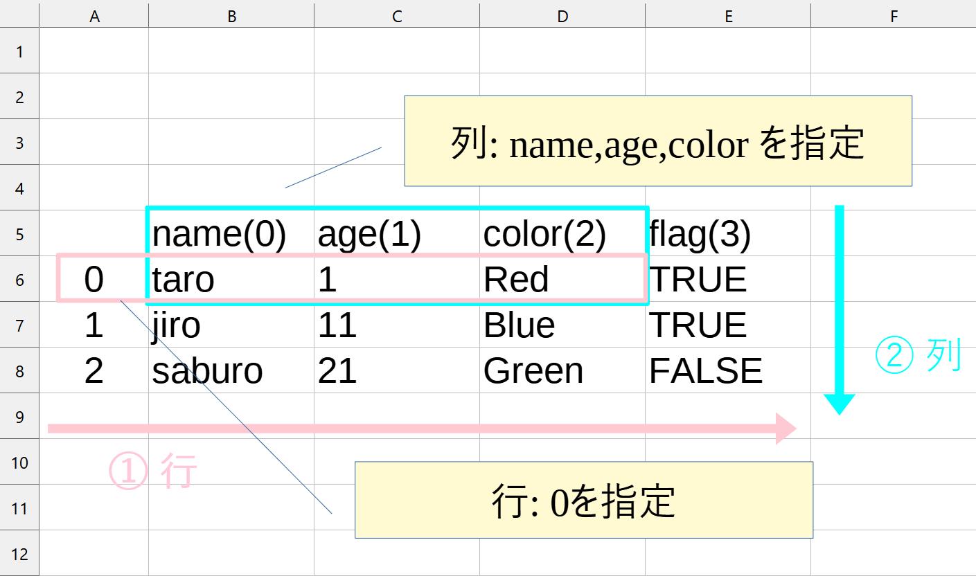 コード②③の範囲指定のイメージ