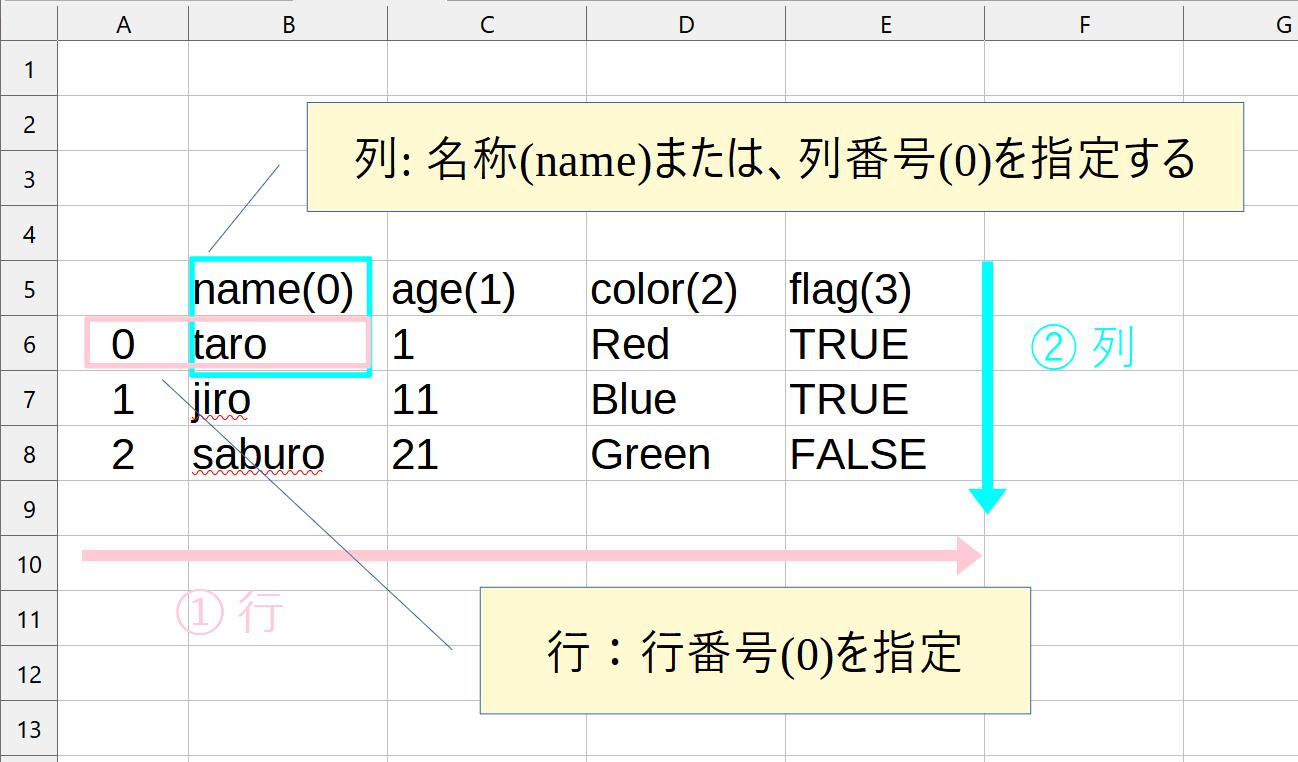 atとiatの引数の指定方法をわかりやすく図解