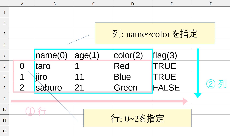 コード④の範囲指定のイメージ