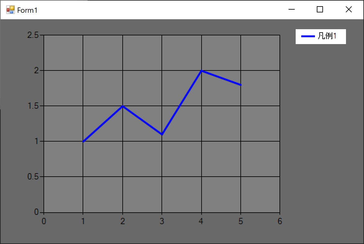 Chartコントロールの系列の線・グラフの背景色を変えるコードの実行結果